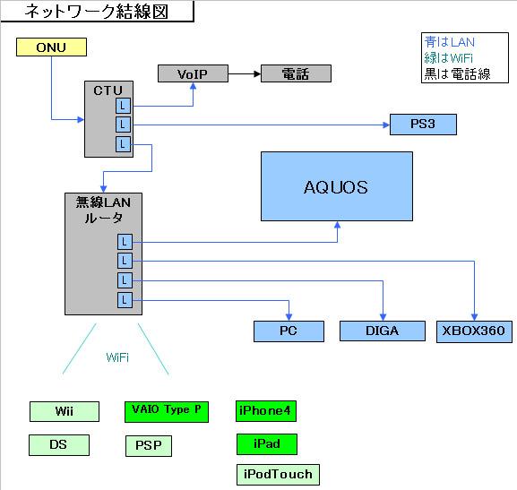 Network_3